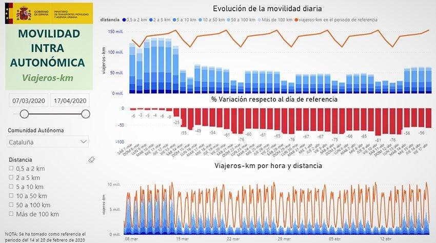 Estadística de la movilidad autonómica, abril 2020